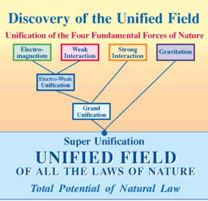 Teoria da supercorda